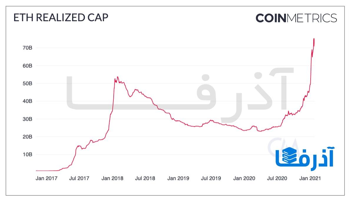 سقف تحقق یافته اتریوم (Ethereum) همزمان با روانه شدن سرمایه به بازار به سمت ثبت بالاترین رکورد خیز برداشت