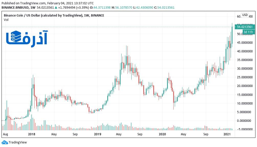 حجم سرمایه بازار ارز دیجیتال در بایننس رکورد زد