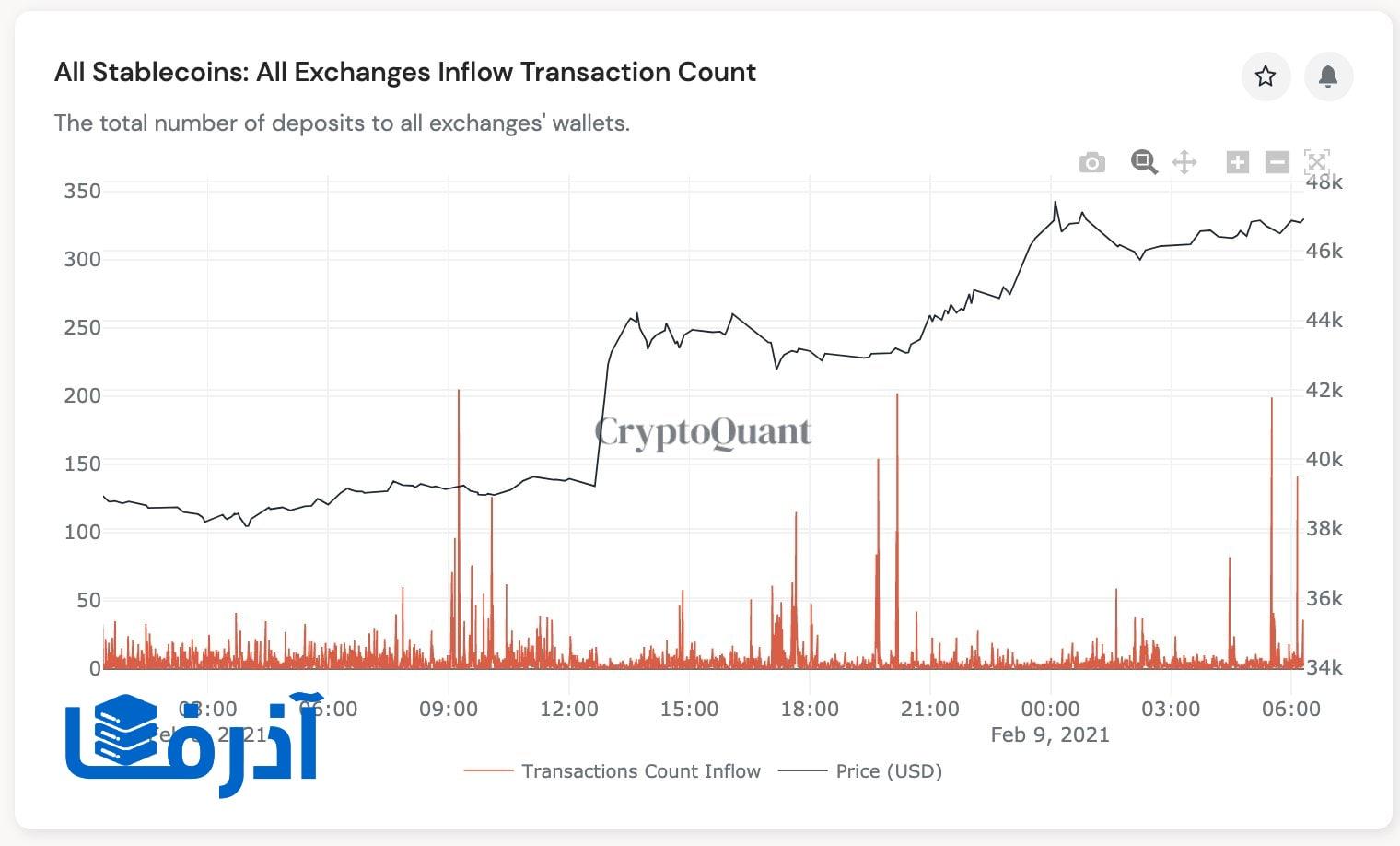 ارزهای دیجیتال با ارزش اشاره به بیت کوین 50 هزار دلاری