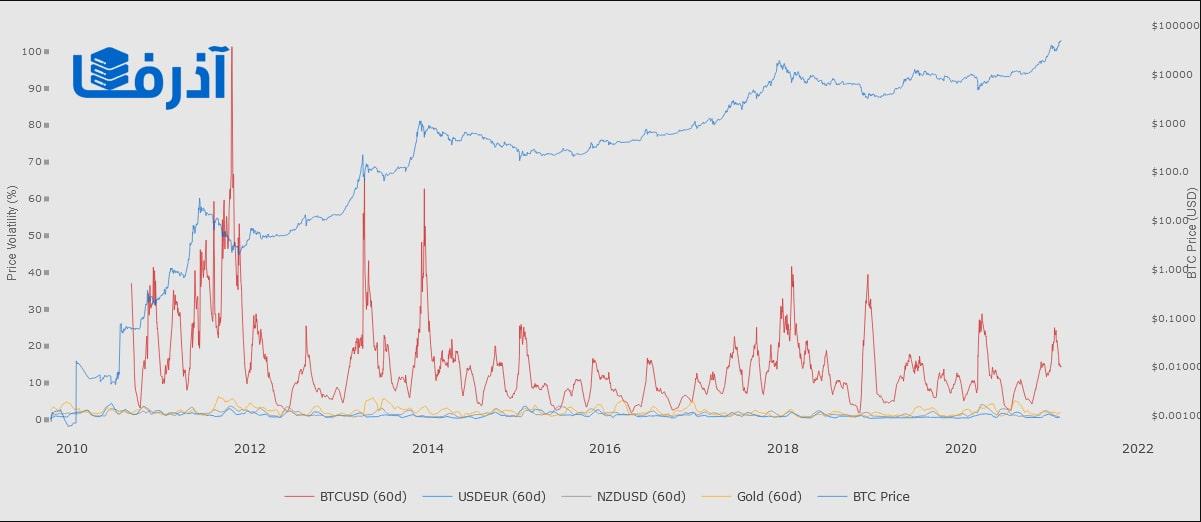 کمتر شدن نوسانات قیمتی بیت کوین نسبت به سال 2017