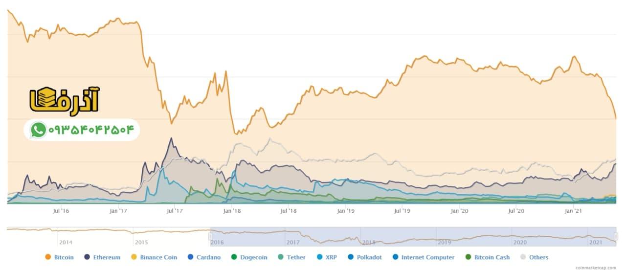 سقوط نرخ تسلط بیت کوین بر بازار به کمترین مقدار 40 درصد طی 3 سال